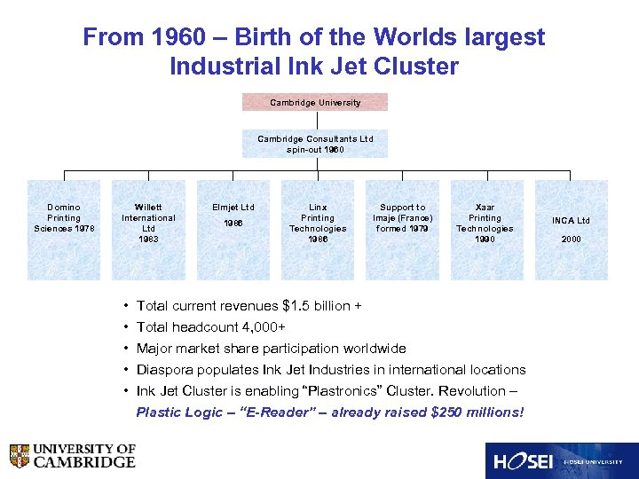 From 1960 – Birth of the Worlds largest Industrial Ink Jet Cluster Cambridge University