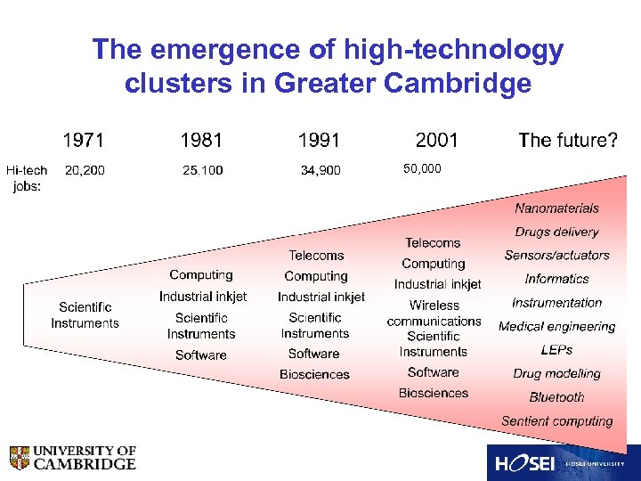 The emergence of high-technology clusters in Greater Cambridge 50, 000