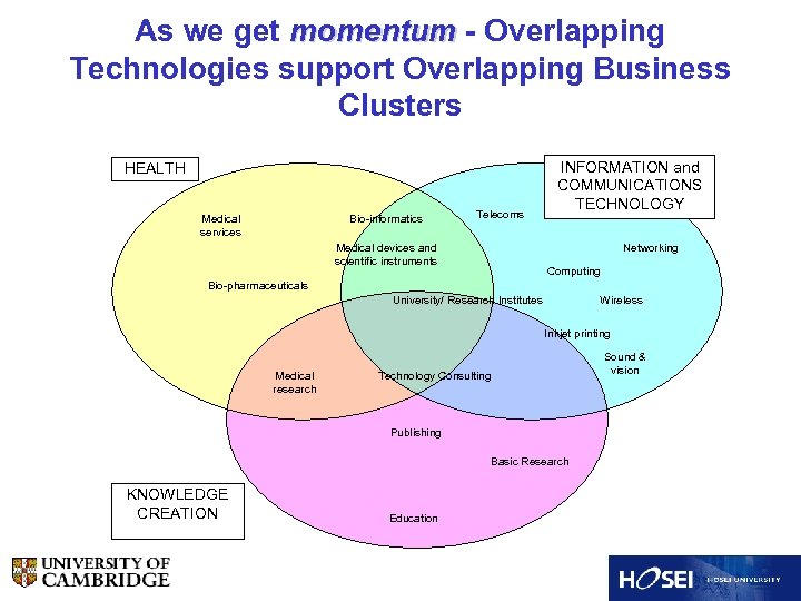 As we get momentum - Overlapping Technologies support Overlapping Business Clusters HEALTH Medical services