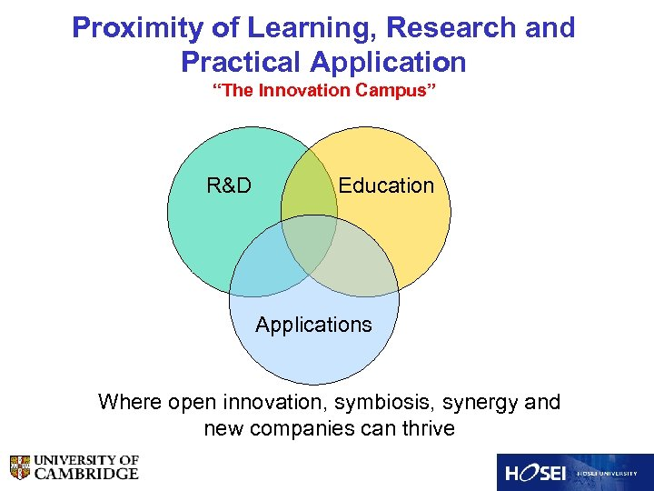 """Proximity of Learning, Research and Practical Application """"The Innovation Campus"""" R&D Education Applications Where"""