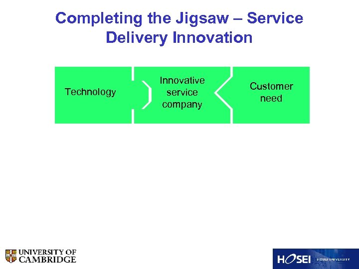 Completing the Jigsaw – Service Delivery Innovation Technology Innovative service company Customer need