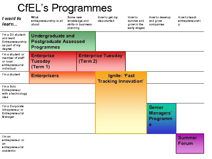 Cf. EL's Programmes I want to learn. . . What entrepreneurship is all about