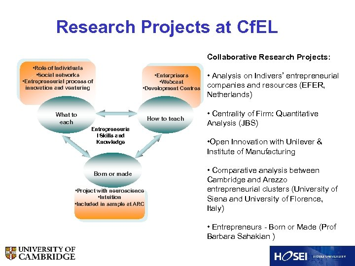 Research Projects at Cf. EL Collaborative Research Projects: • Role of Individuals • Social