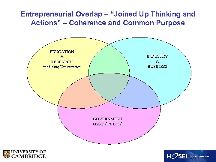 """Entrepreneurial Overlap – """"Joined Up Thinking and Actions"""" – Coherence and Common Purpose EDUCATION"""