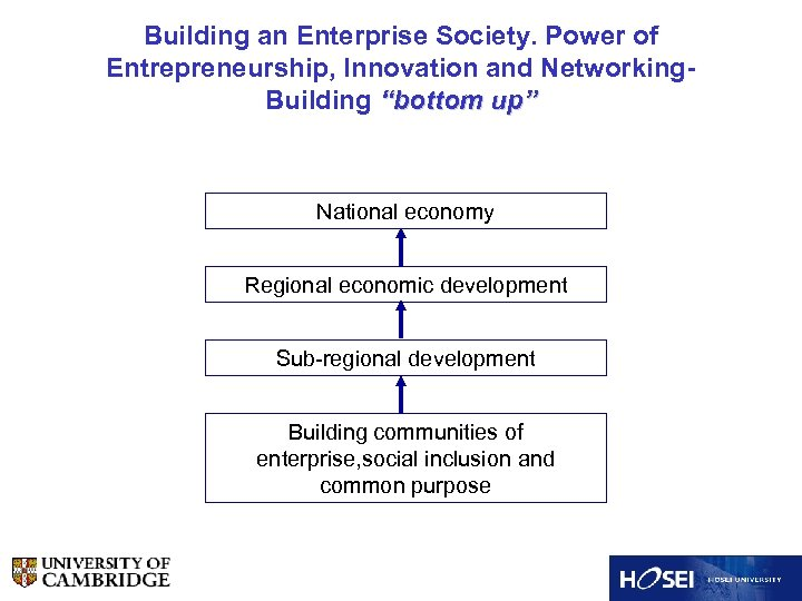 """Building an Enterprise Society. Power of Entrepreneurship, Innovation and Networking. Building """"bottom up"""" National"""