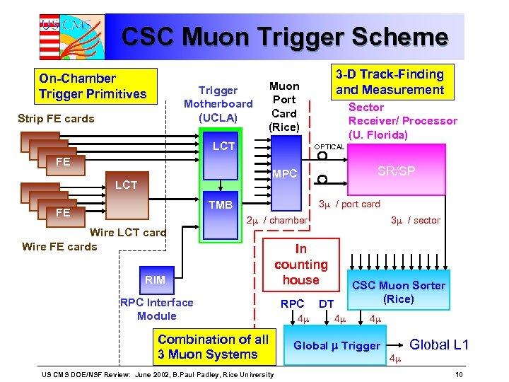 CSC Muon Trigger Scheme On-Chamber Trigger Primitives Trigger Motherboard (UCLA) Strip FE cards 3