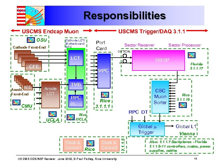 Responsibilities USCMS Endcap Muon OSU Cathode Front-End Cathode LCT/ Motherboard/ RPC USCMS Trigger/DAQ 3.
