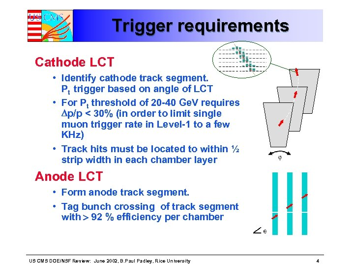 Trigger requirements Cathode LCT • Identify cathode track segment. Pt trigger based on angle