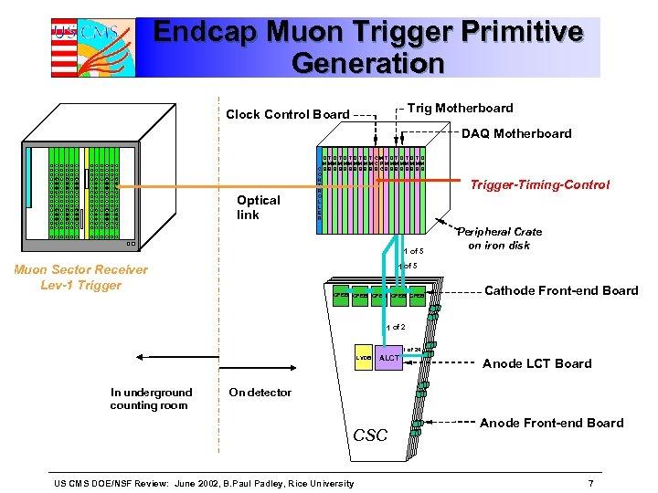 Endcap Muon Trigger Primitive Generation Trig Motherboard Clock Control Board DAQ Motherboard Optical link