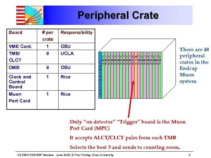 Peripheral Crate Board # per crate Responsibility VME Cont. 1 OSU TMB/ CLCT 9