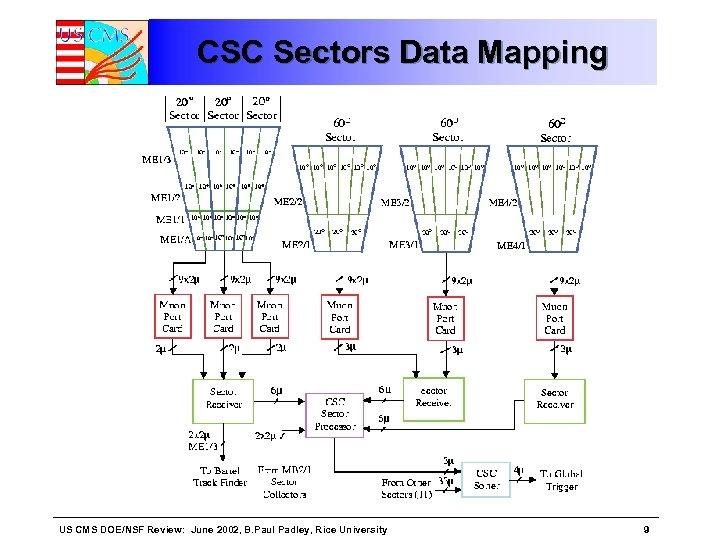 CSC Sectors Data Mapping US CMS DOE/NSF Review: June 2002, B. Paul Padley, Rice