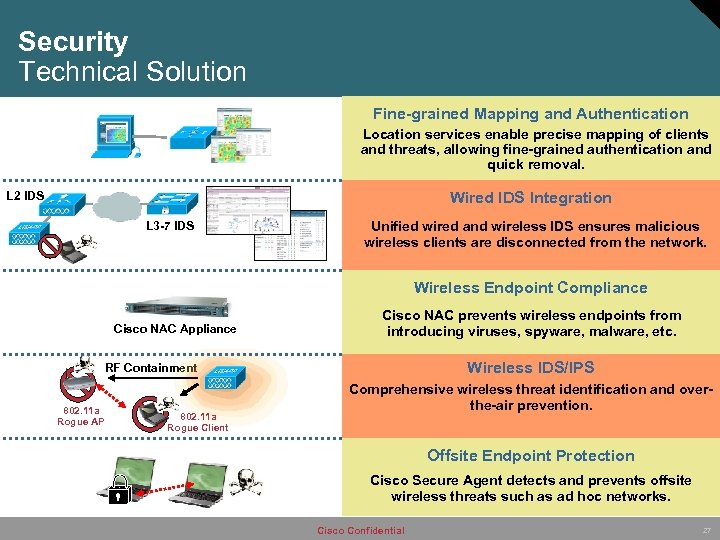 Security Technical Solution Fine-grained Mapping and Authentication Location services enable precise mapping of clients