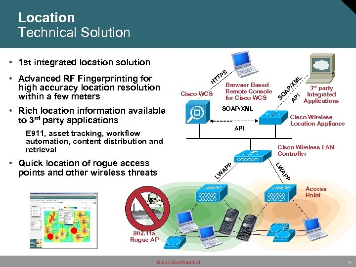 Location Technical Solution • 1 st integrated location solution • Rich location information available