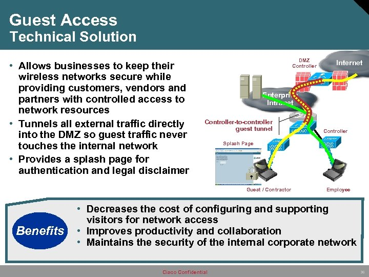 Guest Access Technical Solution • Allows businesses to keep their wireless networks secure while