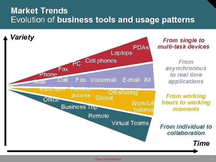 Market Trends Evolution of business tools and usage patterns Variety Fax PC Laptops Cell