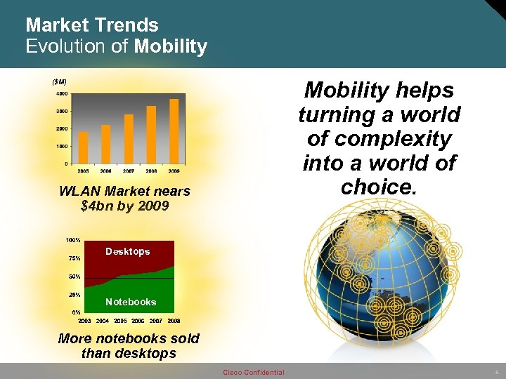 Market Trends Evolution of Mobility helps turning a world of complexity into a world