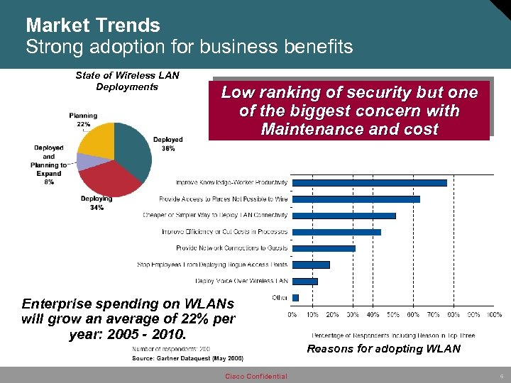 Market Trends Strong adoption for business benefits State of Wireless LAN Deployments Low ranking
