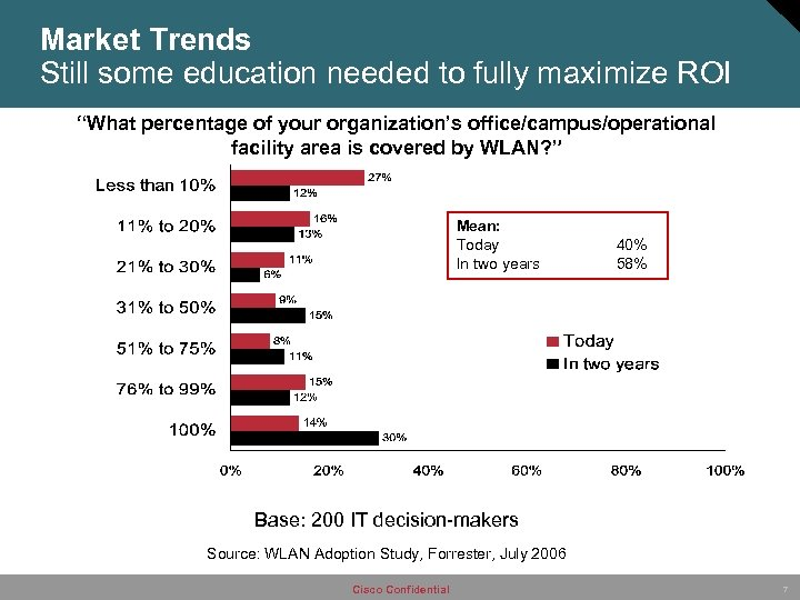 """Market Trends Still some education needed to fully maximize ROI """"What percentage of your"""