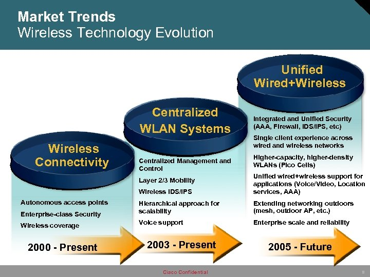 Market Trends Wireless Technology Evolution Unified Wired+Wireless Centralized WLAN Systems Wireless Connectivity Centralized Management