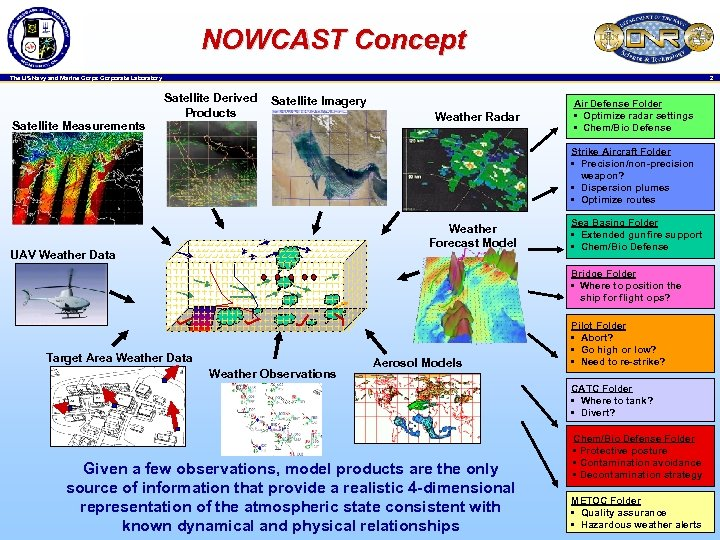 NOWCAST Concept 2 The US Navy and Marine Corps Corporate Laboratory Satellite Measurements Satellite