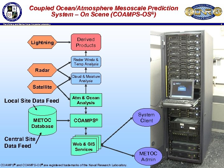 Coupled Ocean/Atmosphere Mesoscale Prediction System – On Scene (COAMPS-OS®) 4 The US Navy and
