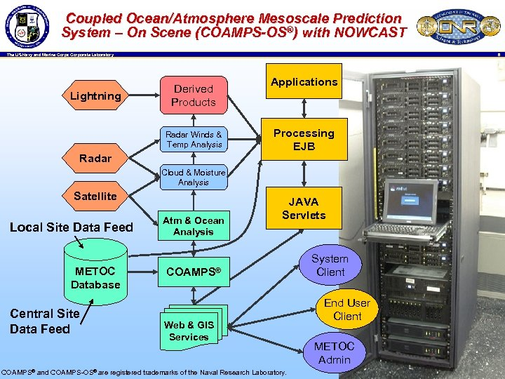 Coupled Ocean/Atmosphere Mesoscale Prediction System – On Scene (COAMPS-OS®) with NOWCAST 6 The US