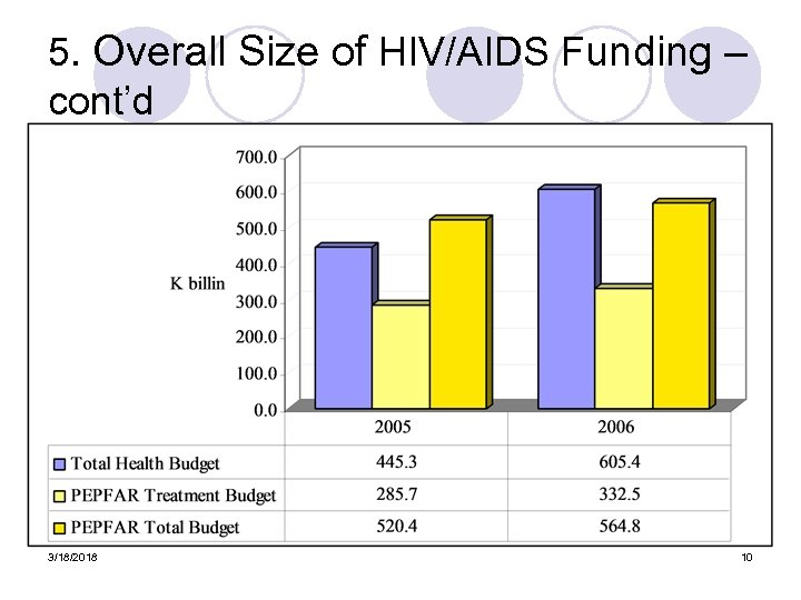 5. Overall Size of HIV/AIDS Funding – cont'd 3/18/2018 10