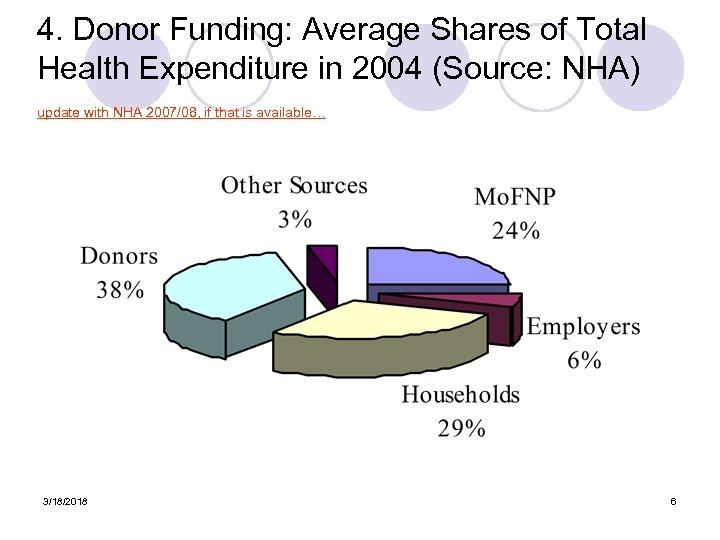 4. Donor Funding: Average Shares of Total Health Expenditure in 2004 (Source: NHA) update