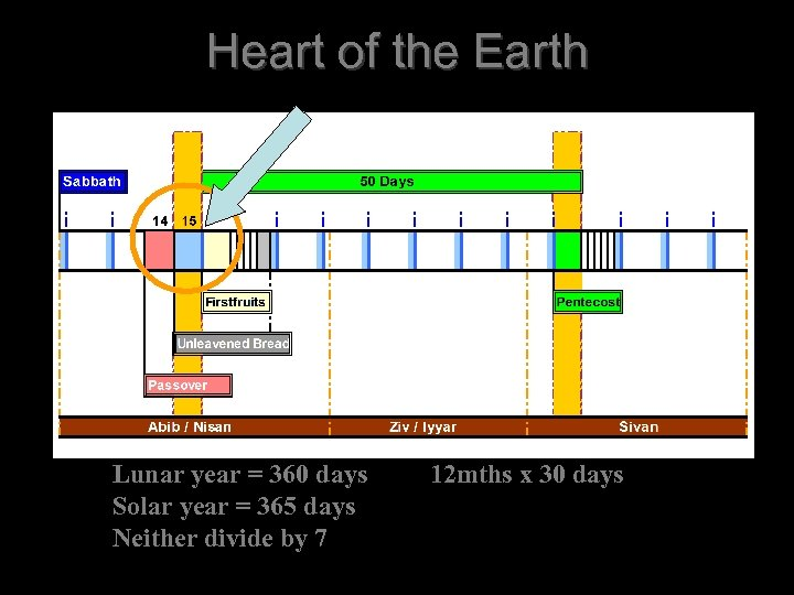 Heart of the Earth Lunar year = 360 days Solar year = 365 days