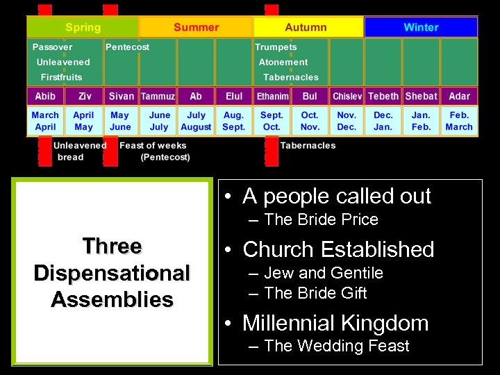• A people called out – The Bride Price Three Dispensational Assemblies •