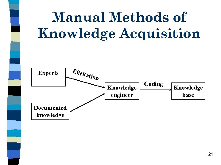 Manual Methods of Knowledge Acquisition Experts Elici tatio n Knowledge engineer Coding Knowledge base