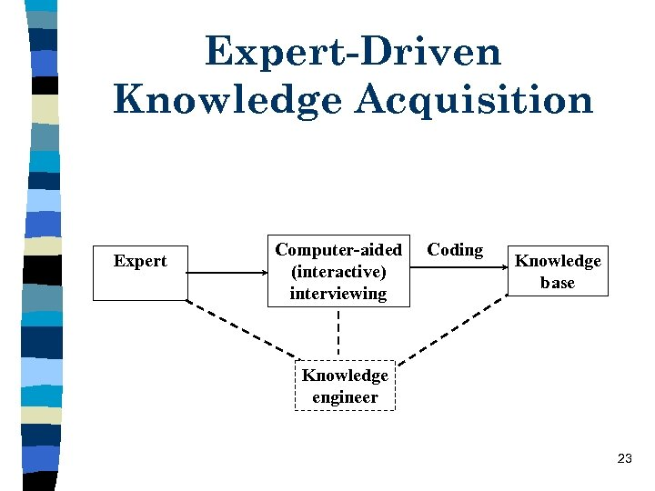 Expert-Driven Knowledge Acquisition Expert Computer-aided (interactive) interviewing Coding Knowledge base Knowledge engineer 23