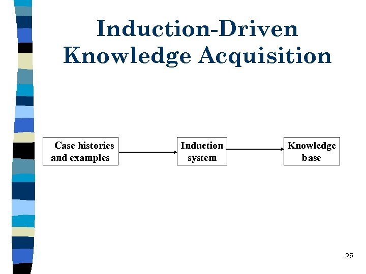 Induction-Driven Knowledge Acquisition Case histories and examples Induction system Knowledge base 25