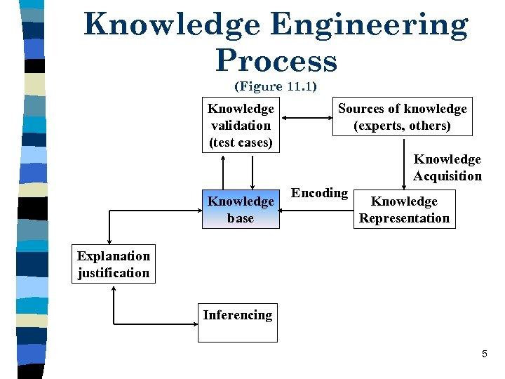 Knowledge Engineering Process (Figure 11. 1) Knowledge validation (test cases) Sources of knowledge (experts,