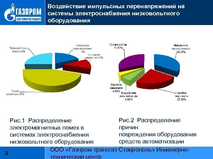 Воздействие импульсных перенапряжений на системы электроснабжения низковольтного оборудования Рис. 2 Распределение Рис. 1 Распределение