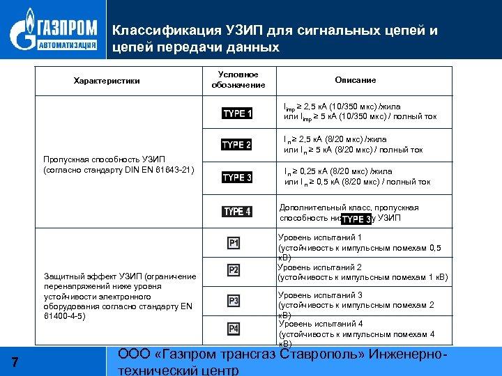 Классификация УЗИП для сигнальных цепей и цепей передачи данных Характеристики Условное обозначение Описание Iimp