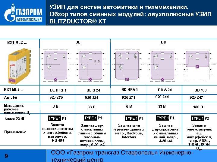 УЗИП для систем автоматики и телемеханики. Обзор типов сменных модулей: двухполюсные УЗИП BLITZDUCTOR® XT