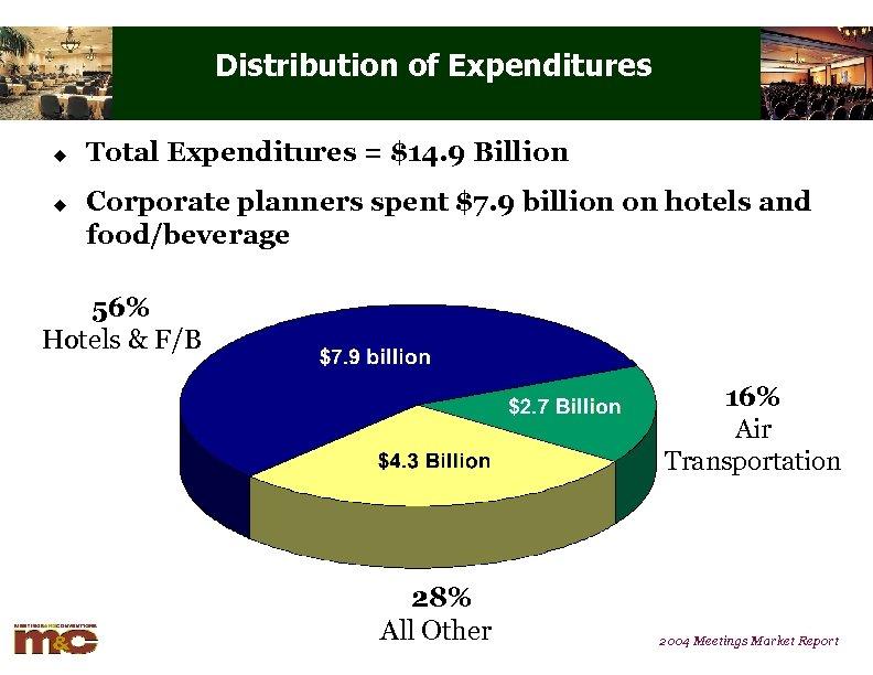 Distribution of Expenditures u u Total Expenditures = $14. 9 Billion Corporate planners spent