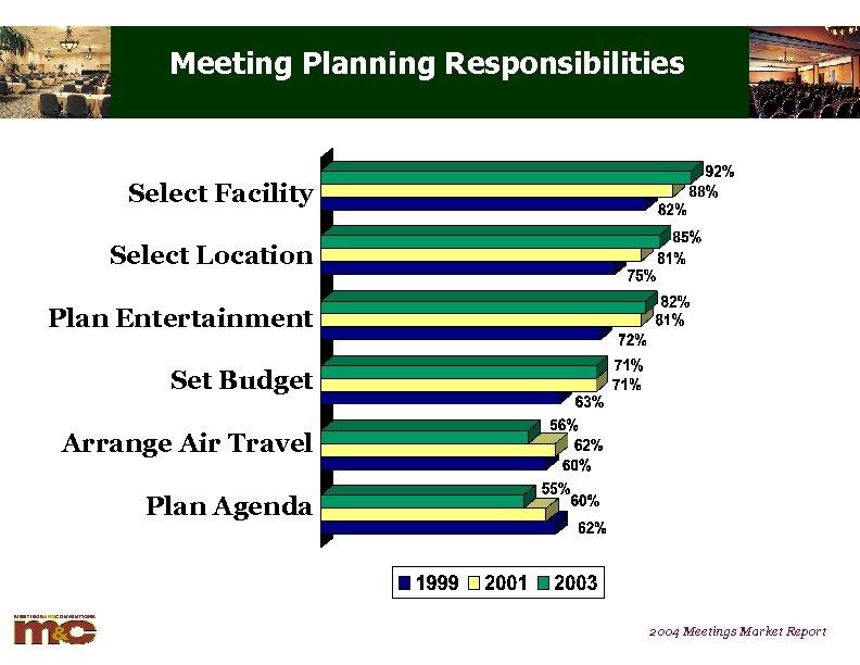 Meeting Planning Responsibilities Select Facility Select Location Plan Entertainment Set Budget Arrange Air Travel