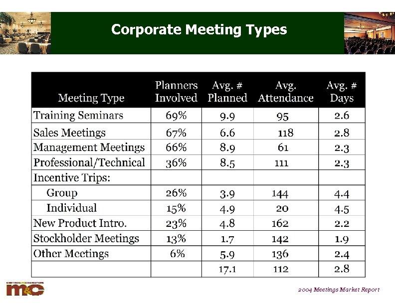 Corporate Meeting Types 2004 Meetings Market Report
