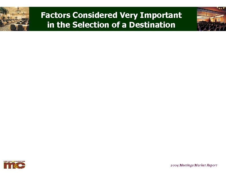 Factors Considered Very Important in the Selection of a Destination 2004 Meetings Market Report