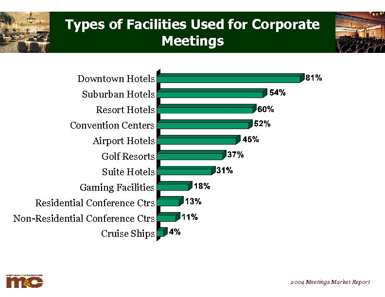 Types of Facilities Used for Corporate Meetings Downtown Hotels Suburban Hotels Resort Hotels Convention