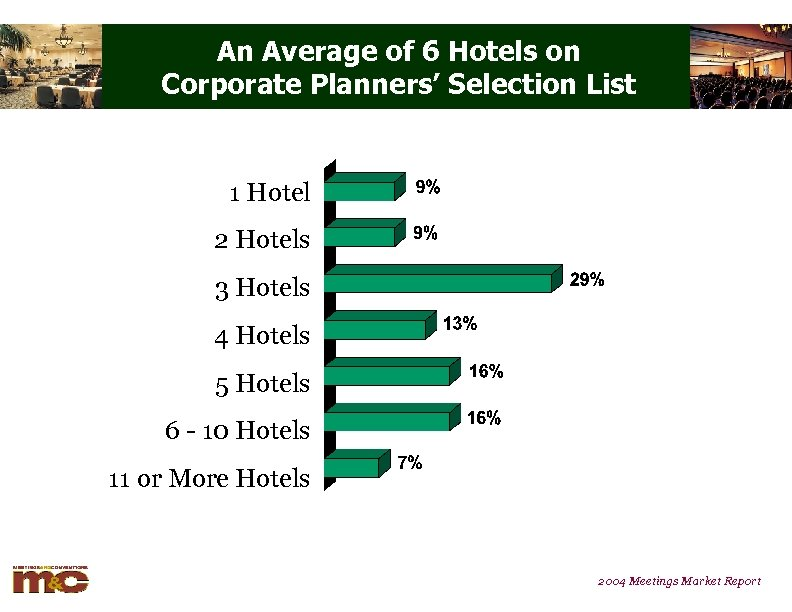 An Average of 6 Hotels on Corporate Planners' Selection List 1 Hotel 2 Hotels