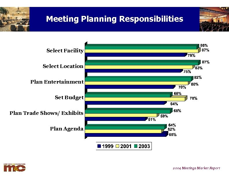 Meeting Planning Responsibilities Select Facility Select Location Plan Entertainment Set Budget Plan Trade Shows/