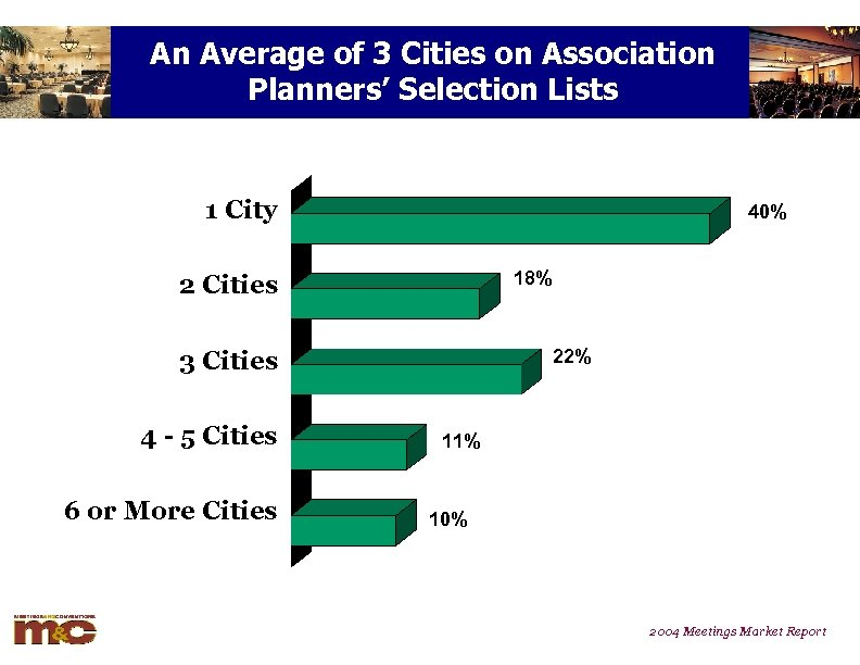An Average of 3 Cities on Association Planners' Selection Lists 1 City 40% 18%
