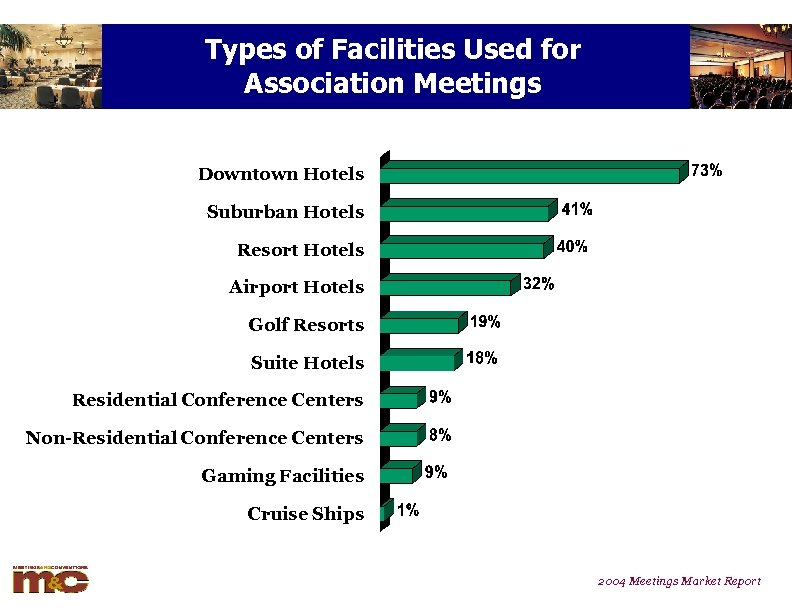 Types of Facilities Used for Association Meetings Downtown Hotels Suburban Hotels Resort Hotels Airport