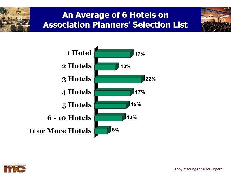 An Average of 6 Hotels on Association Planners' Selection List 1 Hotel 2 Hotels