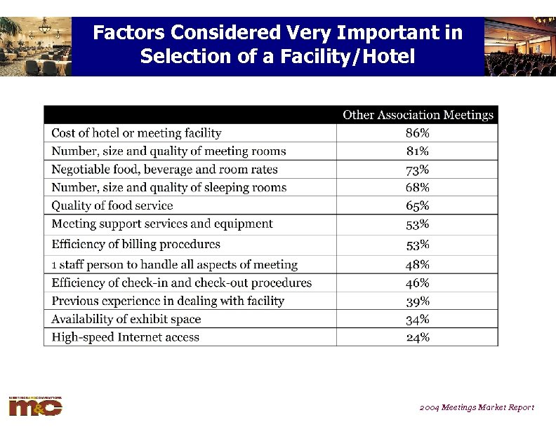 Factors Considered Very Important in Selection of a Facility/Hotel 2004 Meetings Market Report