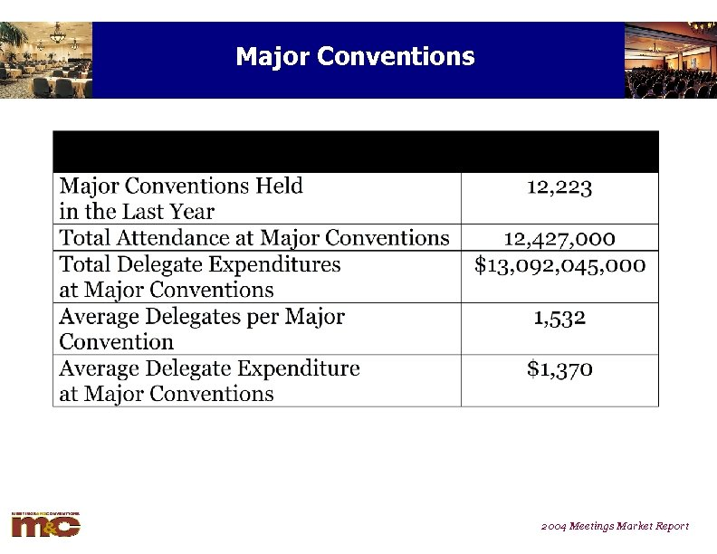 Major Conventions 2004 Meetings Market Report