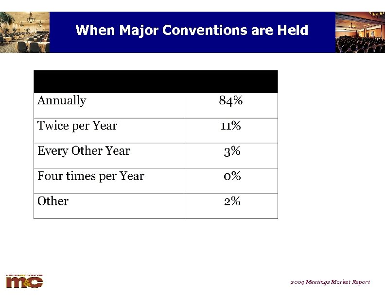 When Major Conventions are Held 2004 Meetings Market Report
